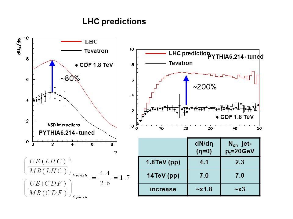 LHC predictions Tevatron CDF 1.8 TeV PYTHIA6.214 - tuned dN/dη (η=0) N ch jet- p t =20GeV 1.8TeV (pp)4.12.3 14TeV (pp)7.0 increase~x1.8~x3 ~80% ~200% LHC prediction Tevatron PYTHIA6.214 - tuned CDF 1.8 TeV LHC