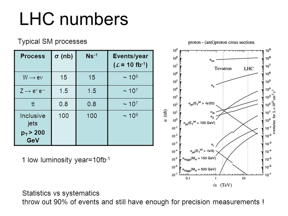 LHC numbers Processσ (nb)Ns -1 Events/year ( L = 10 fb -1 ) W e ν 15 ~ 10 8 Z e + e 1.5 ~ 10 7 tt 0.8 ~ 10 7 Inclusive jets p T > 200 GeV 100 ~ 10 9 S