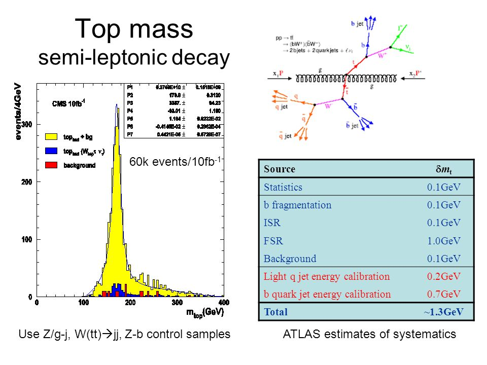Top mass semi-leptonic decay Source m t Statistics0.1GeV b fragmentation0.1GeV ISR0.1GeV FSR1.0GeV Background0.1GeV Light q jet energy calibration0.2G