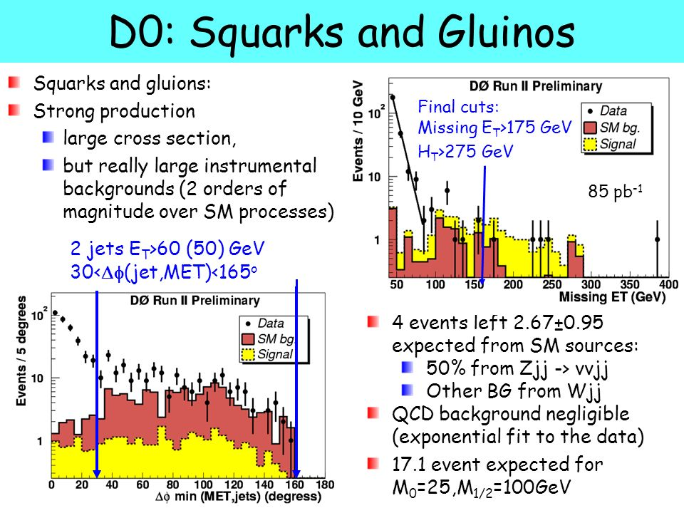 B. HeinemannSearches for New Physics at the Tevatron 24 D0: Squarks and Gluinos Squarks and gluions: Strong production large cross section, but really