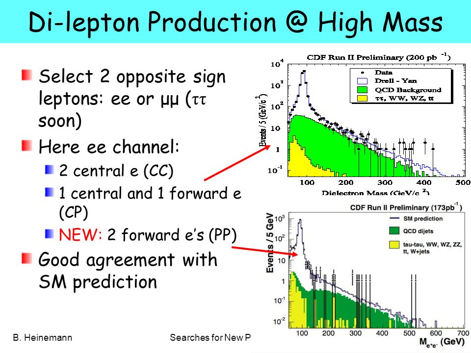 B. HeinemannSearches for New Physics at the Tevatron 35 Di-lepton Production @ High Mass Select 2 opposite sign leptons: ee or μμ ( ττ soon) Here ee c