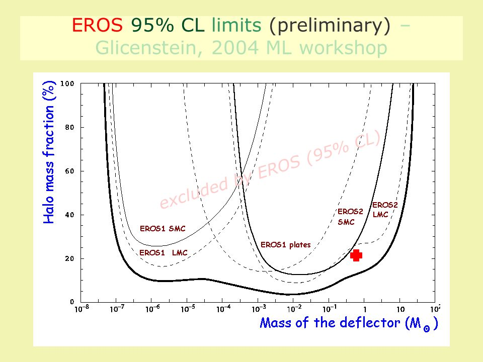 EROS 95% CL limits (preliminary) – Glicenstein, 2004 ML workshop excluded by EROS (95% CL)