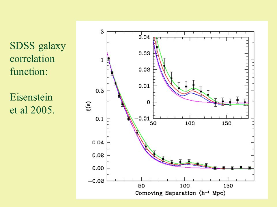 SDSS galaxy correlation function: Eisenstein et al 2005.