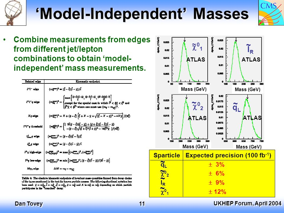 UKHEP Forum, April 2004 Dan Tovey 11 Model-Independent Masses Combine measurements from edges from different jet/lepton combinations to obtain model- independent mass measurements.