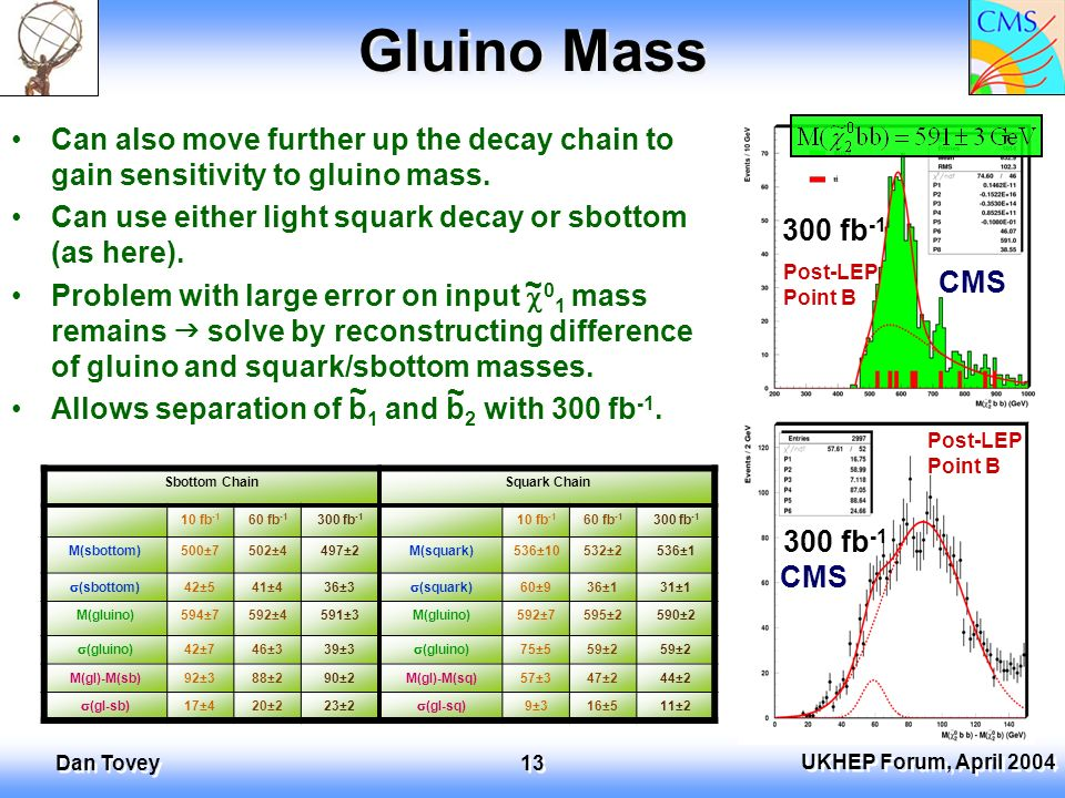 UKHEP Forum, April 2004 Dan Tovey 13 Gluino Mass Can also move further up the decay chain to gain sensitivity to gluino mass.