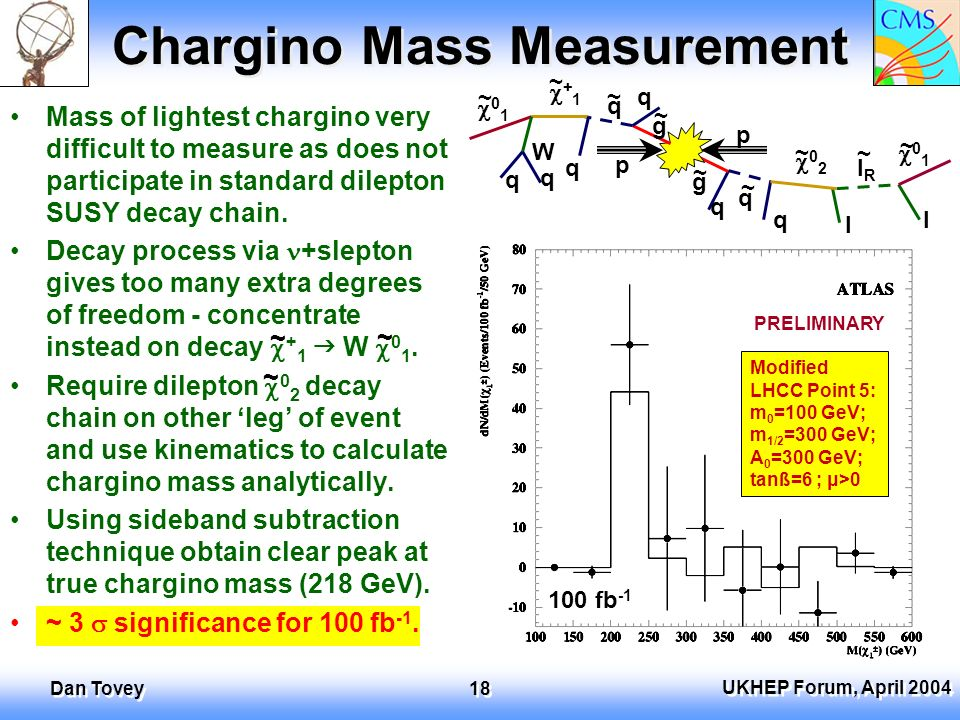 UKHEP Forum, April 2004 Dan Tovey 18 Chargino Mass Measurement Mass of lightest chargino very difficult to measure as does not participate in standard dilepton SUSY decay chain.
