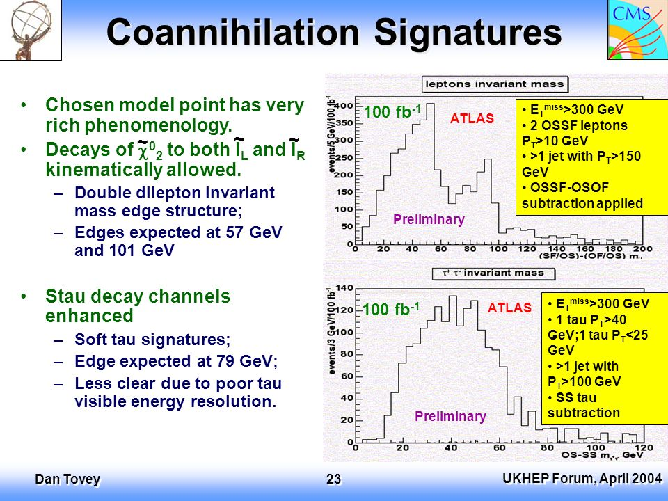 UKHEP Forum, April 2004 Dan Tovey 23 Coannihilation Signatures E T miss >300 GeV 2 OSSF leptons P T >10 GeV >1 jet with P T >150 GeV OSSF-OSOF subtraction applied E T miss >300 GeV 1 tau P T >40 GeV;1 tau P T <25 GeV >1 jet with P T >100 GeV SS tau subtraction Chosen model point has very rich phenomenology.