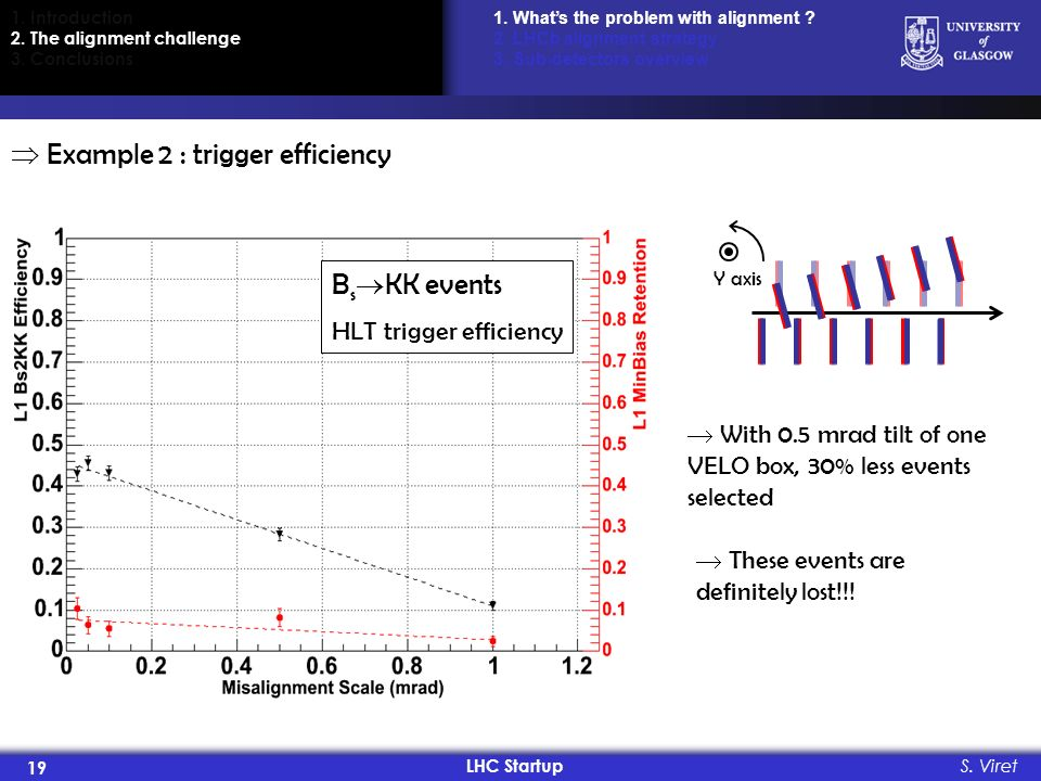 LHC Startup 19 S. Viret Example 2 : trigger efficiency B s KK events HLT trigger efficiency Y axis With 0.5 mrad tilt of one VELO box, 30% less events