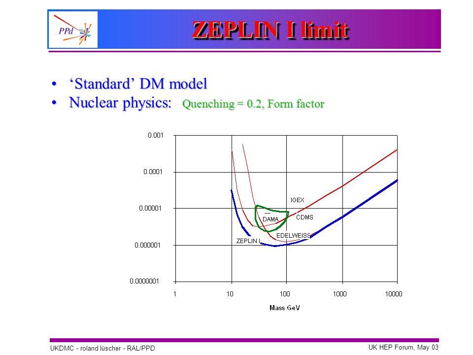 UK HEP Forum, May 03 UKDMC - roland lüscher - RAL/PPD Standard DM modelStandard DM model Nuclear physics: Quenching = 0.2, Form factorNuclear physics: