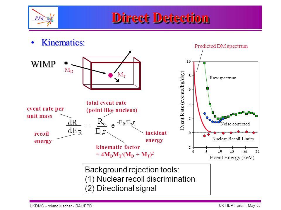 UK HEP Forum, May 03 UKDMC - roland lüscher - RAL/PPD Direct Detection Kinematics:Kinematics: WIMP MDMD MTMT dR dE R = RoRo EorEor e -E R /E o r recoi