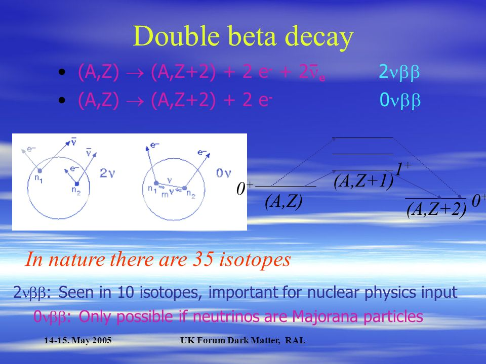 14-15. May 2005UK Forum Dark Matter, RAL Contents Introduction Double beta decay COBRA Outlook Summary and conclusions