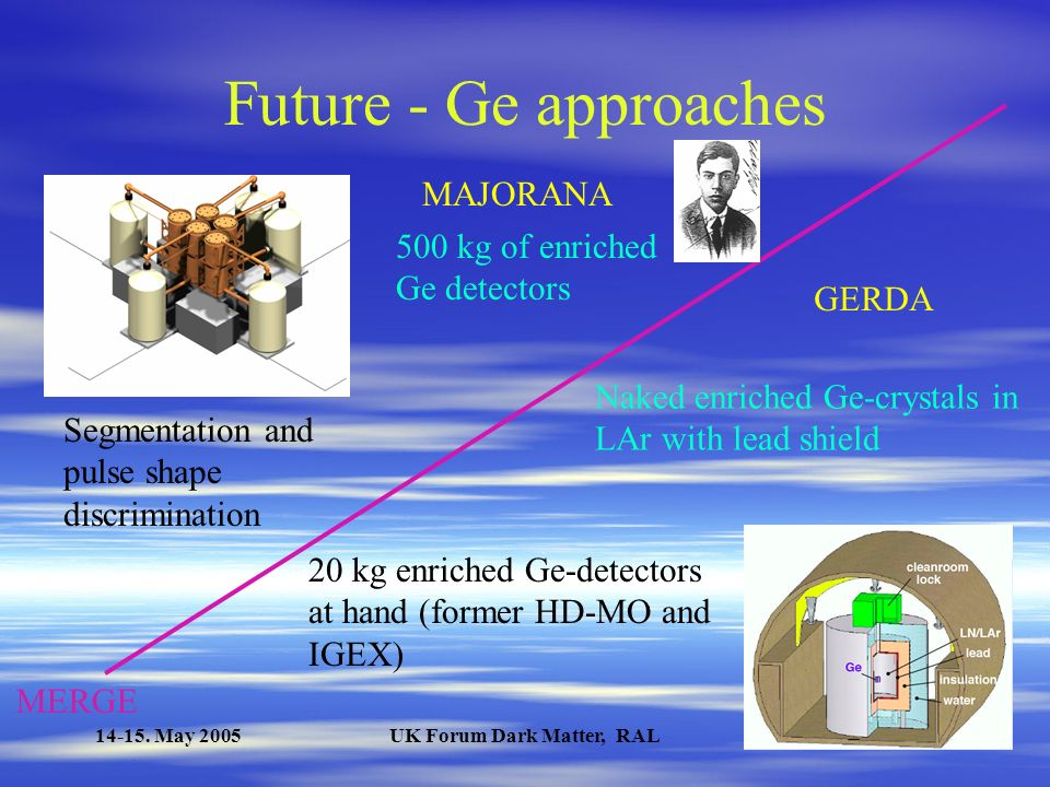 14-15. May 2005UK Forum Dark Matter, RAL Future projects ExperimentAuthorIsotopeDetector descriptionT 5y 1/2 (y) * COBRA Zuber 2001 116 Cd 10 kg CdTe