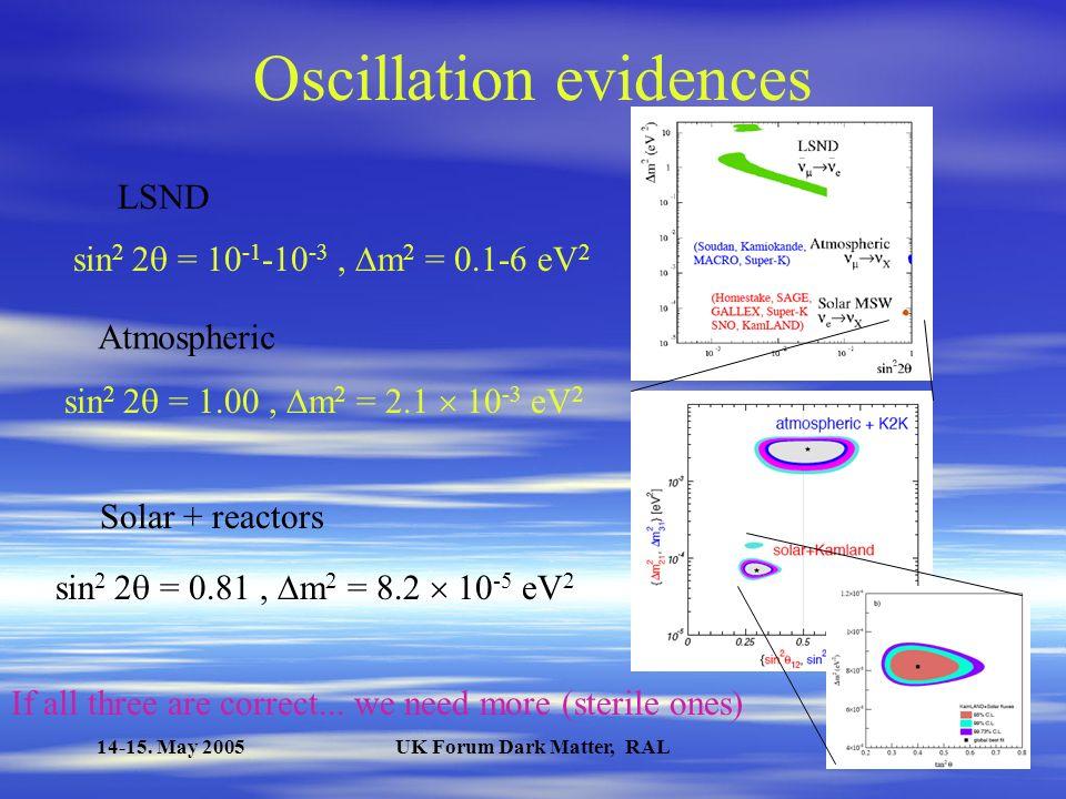 Neutrino mass from cosmology DataAuthors m m i 2dFGRSElgaroy et al.