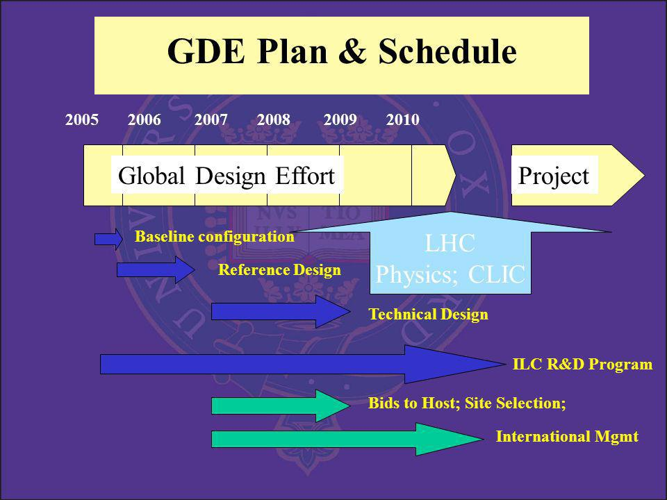 GDE Plan & Schedule Global Design EffortProject Baseline configuration Reference Design ILC R&D Program Technical Design Bids to Host; Site Selection; International Mgmt LHC Physics; CLIC