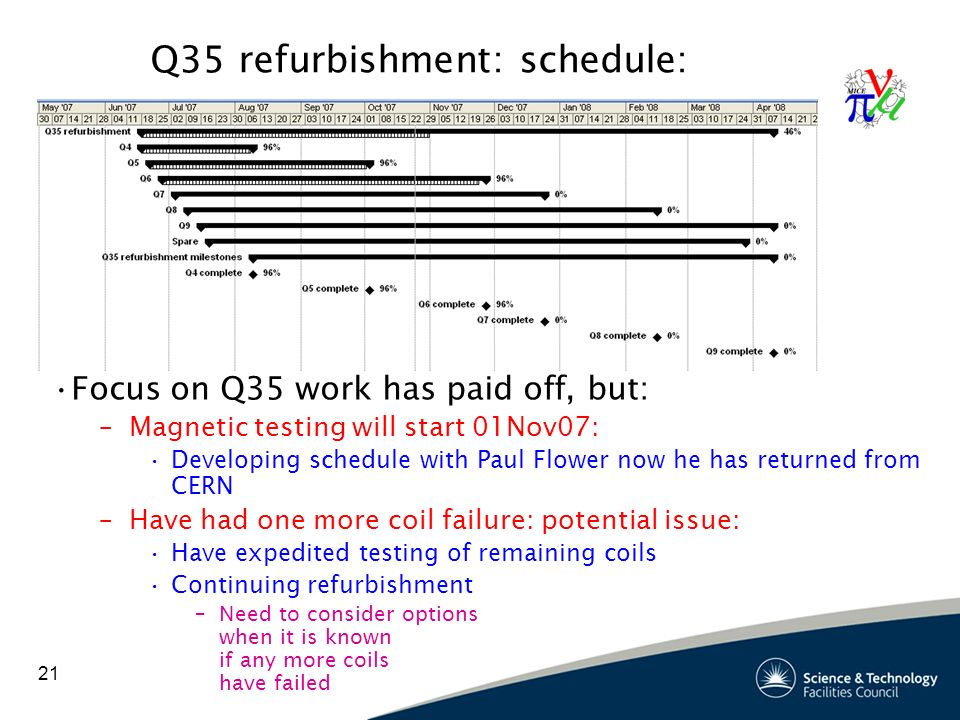 21 Q35 refurbishment: schedule: Focus on Q35 work has paid off, but: –Magnetic testing will start 01Nov07: Developing schedule with Paul Flower now he has returned from CERN –Have had one more coil failure: potential issue: Have expedited testing of remaining coils Continuing refurbishment –Need to consider options when it is known if any more coils have failed