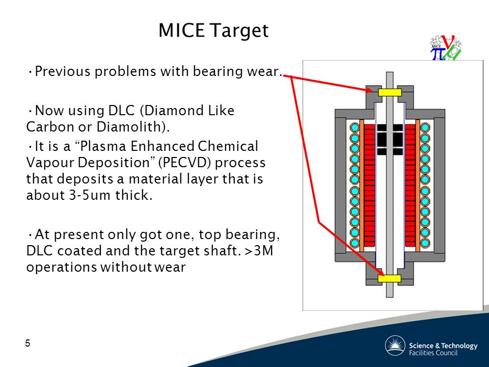 5 MICE Target Previous problems with bearing wear.