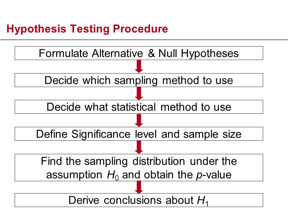 Hypothesis Testing Procedure Formulate Alternative & Null Hypotheses Decide which sampling method to use Decide what statistical method to use Define Significance level and sample size Find the sampling distribution under the assumption H 0 and obtain the p-value Derive conclusions about H 1