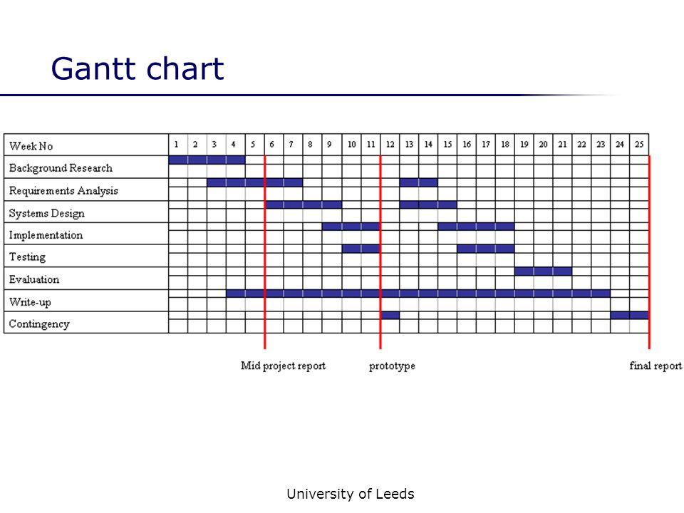 University of Leeds Gantt chart