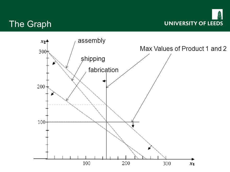 The Graph Max Values of Product 1 and 2 assembly shipping fabrication