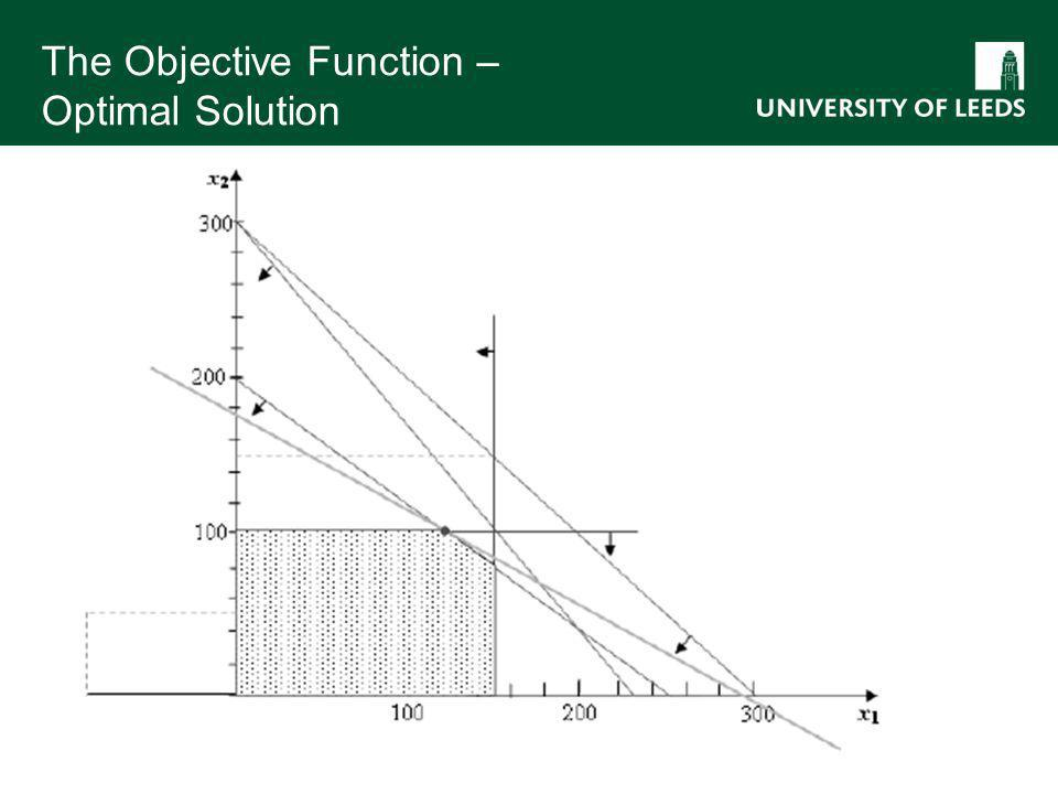 The Objective Function – Optimal Solution