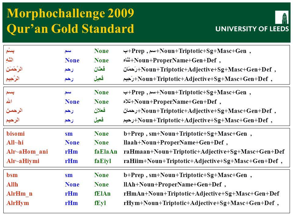 27 Morphochallenge 2009 Quran Gold Standard بِسْمِسمNoneب+Prep, سم+Noun+Triptotic+Sg+Masc+Gen, اللّهِNoneNoneللَاه+Noun+ProperName+Gen+Def, الرَّحْمـَنِرحمفَعلَانرَحمَان+Noun+Triptotic+Adjective+Sg+Masc+Gen+Def, الرَّحِيمِرحمفَعِيلرَحِيم+Noun+Triptotic+Adjective+Sg+Masc+Gen+Def, بسمسمNoneب+Prep, سم+Noun+Triptotic+Sg+Masc+Gen, اللهNoneNoneللاه+Noun+ProperName+Gen+Def, الرحمـنرحمفعلانرحمان+Noun+Triptotic+Adjective+Sg+Masc+Gen+Def, الرحيمرحمفعيلرحيم+Noun+Triptotic+Adjective+Sg+Masc+Gen+Def, bisomismNoneb+Prep, sm+Noun+Triptotic+Sg+Masc+Gen, All~hiNoneNonellaah+Noun+ProperName+Gen+Def, Alr~aHom_anirHmfaElaAnraHmaan+Noun+Triptotic+Adjective+Sg+Masc+Gen+Def Alr~aHiymirHmfaEiylraHiim+Noun+Triptotic+Adjective+Sg+Masc+Gen+Def, bsmsmNoneb+Prep, sm+Noun+Triptotic+Sg+Masc+Gen, AllhNoneNonellAh+Noun+ProperName+Gen+Def, AlrHm_nrHmfElAnrHmAn+Noun+Triptotic+Adjective+Sg+Masc+Gen+Def AlrHymrHmfEylrHym+Noun+Triptotic+Adjective+Sg+Masc+Gen+Def,