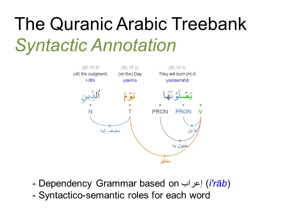 The Quranic Arabic Treebank Syntactic Annotation - Dependency Grammar based onإعراب (i rāb) - Syntactico-semantic roles for each word