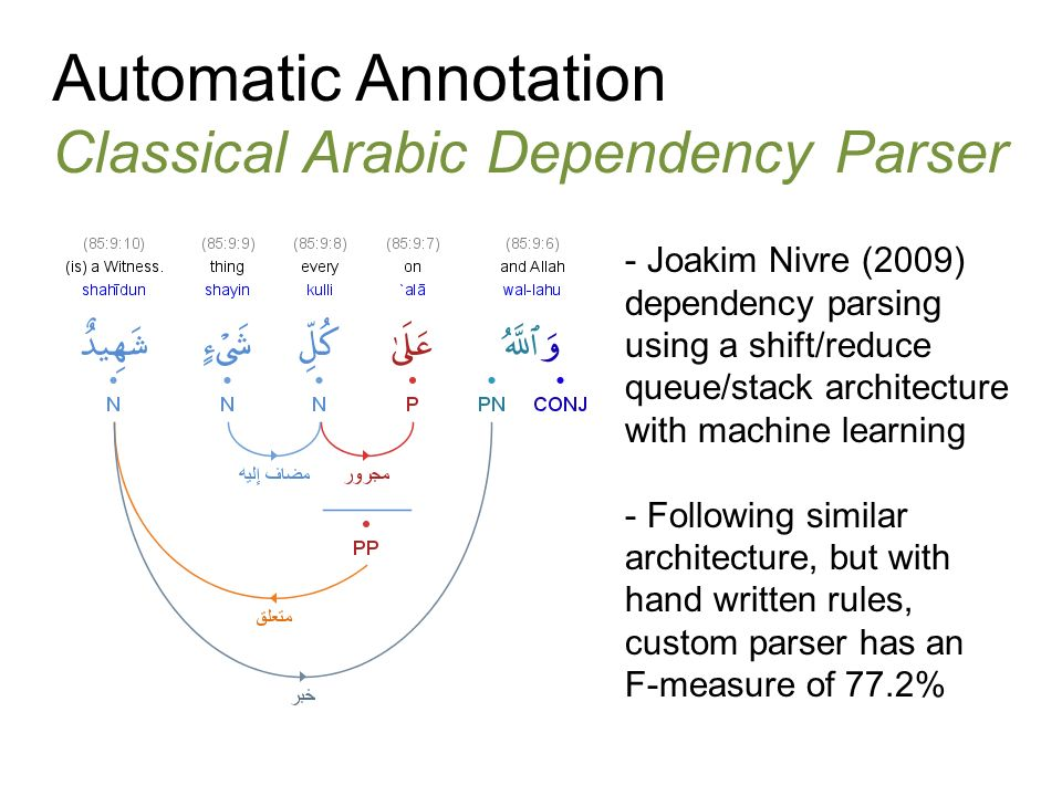 Automatic Annotation Classical Arabic Dependency Parser - - Joakim Nivre (2009) dependency parsing using a shift/reduce queue/stack architecture with machine learning - Following similar architecture, but with hand written rules, custom parser has an F-measure of 77.2%