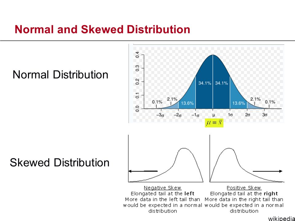 Normal and Skewed Distribution wikipedia Skewed Distribution Normal Distribution