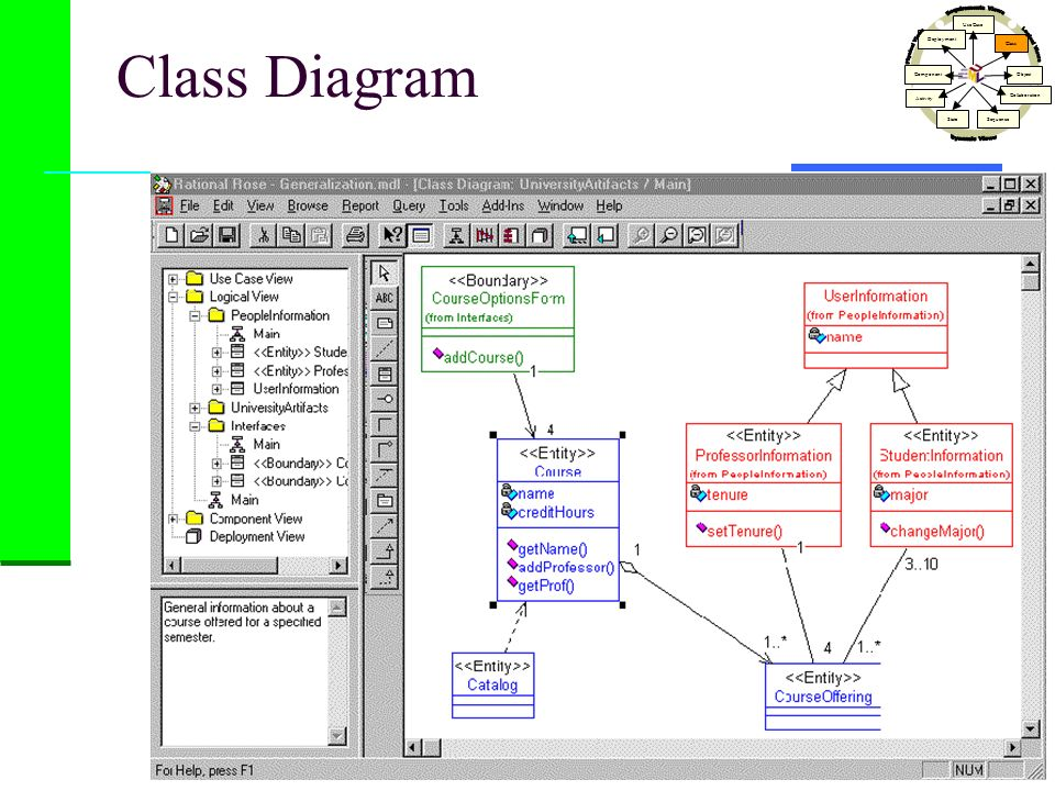 Class Diagram Use Case Class Activity StateSequence Collaboration Object Component Deployment