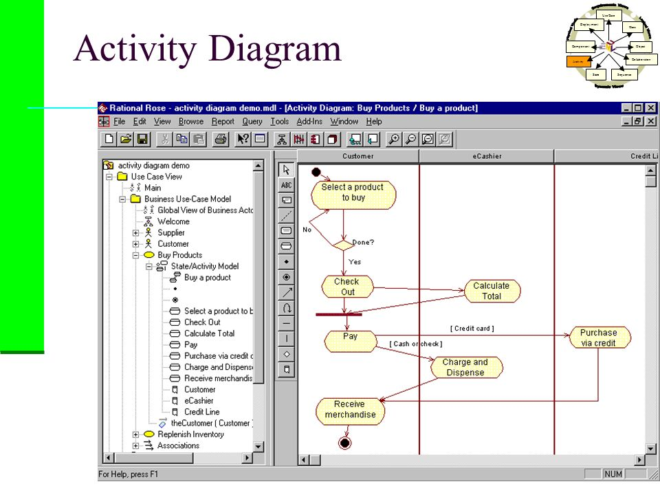 Activity Diagram Use Case Class Activity StateSequence Collaboration Object Component Deployment