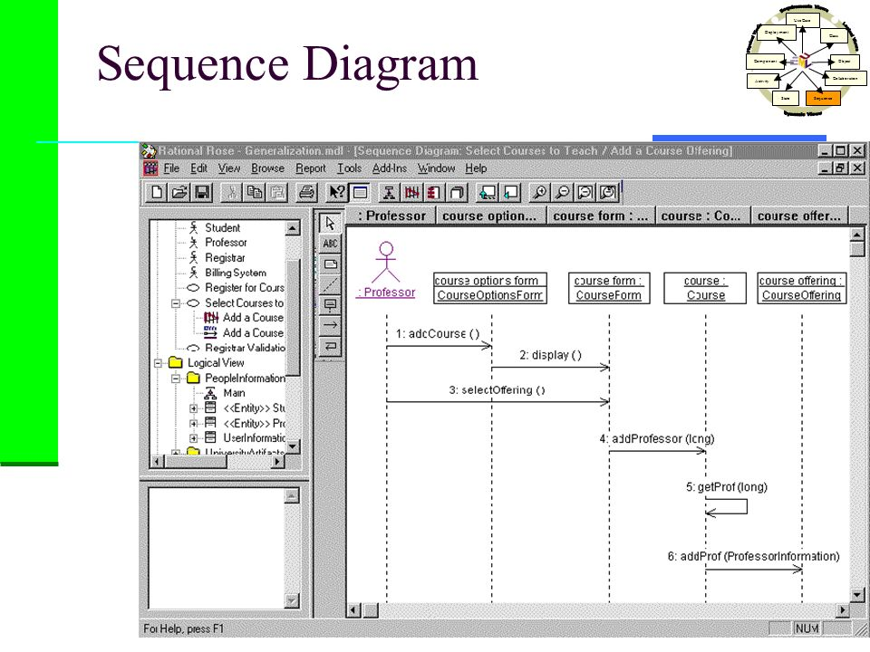 Sequence Diagram Use Case Class Activity StateSequence Collaboration Object Component Deployment