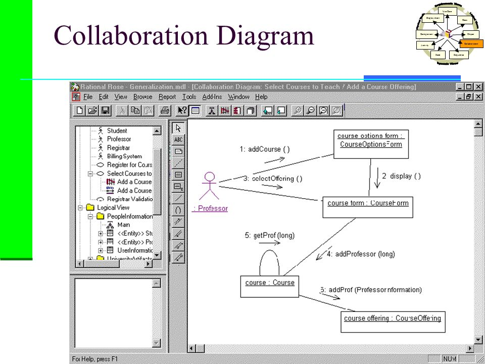 Collaboration Diagram Use Case Class Activity StateSequence Collaboration Object Component Deployment