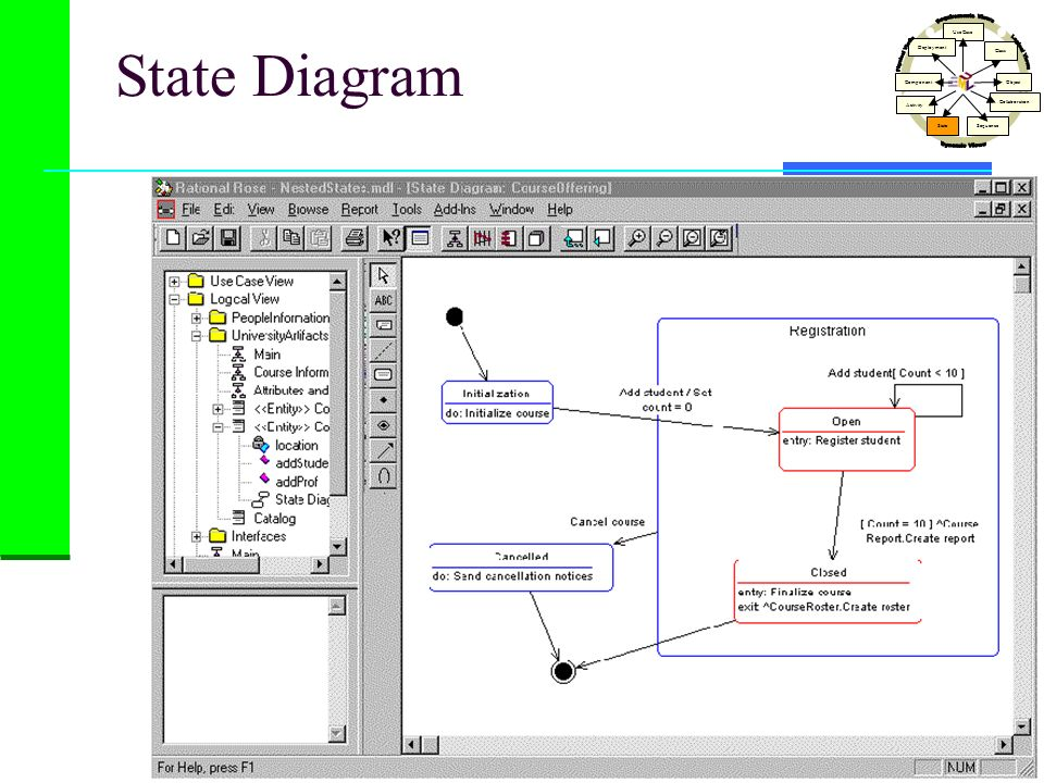 State Diagram Use Case Class Activity StateSequence Collaboration Object Component Deployment