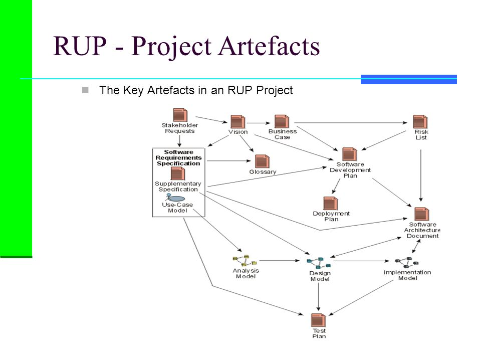 RUP - Project Artefacts The Key Artefacts in an RUP Project