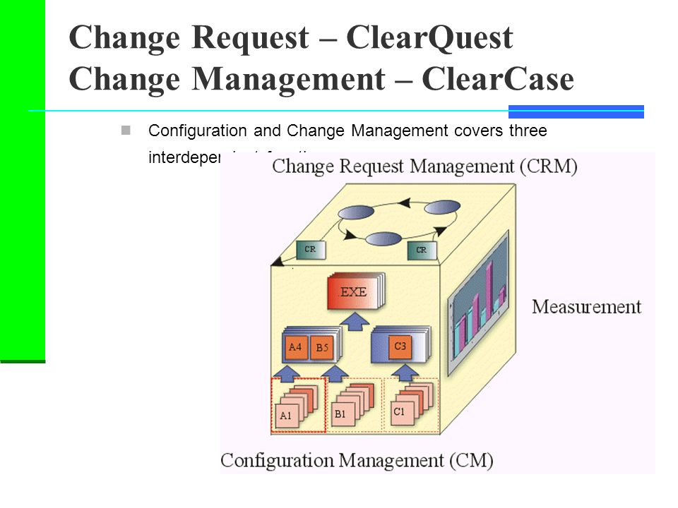 Change Request – ClearQuest Change Management – ClearCase Configuration and Change Management covers three interdependent functions