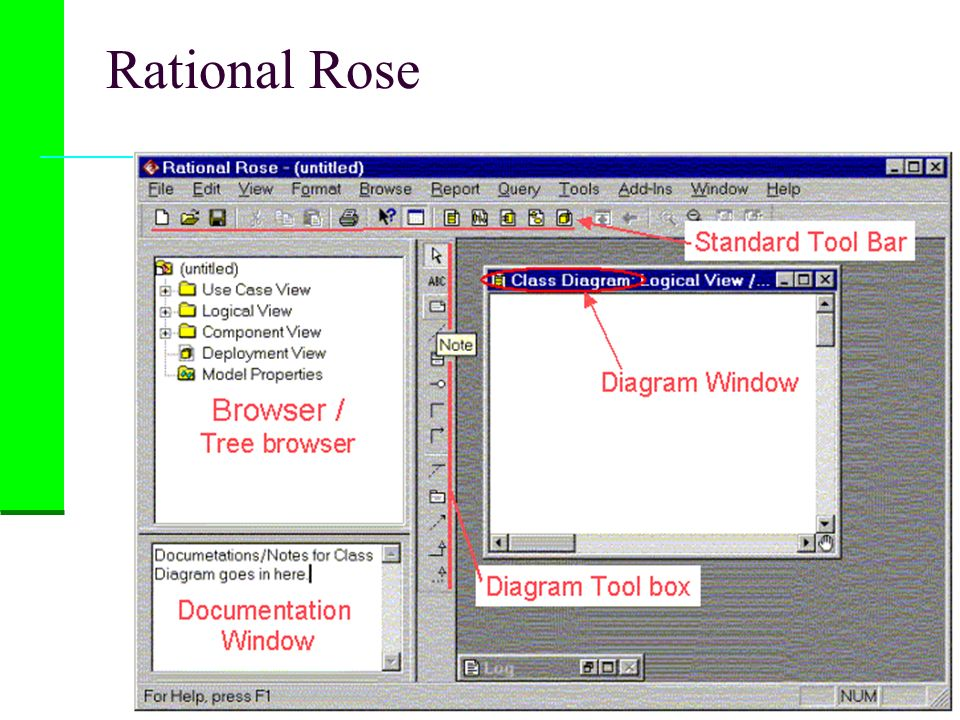 Modelling with Rose What modelling with Rose makes possible is Drawing lots of UML diagrams Keeping all these diagrams On-Line in a computer system rather than on separate sheets of paper The Model The model is the collection of all the UML diagrams you create PLUS All the entities that appear in these diagrams All the descriptions, details and specifications for these entities