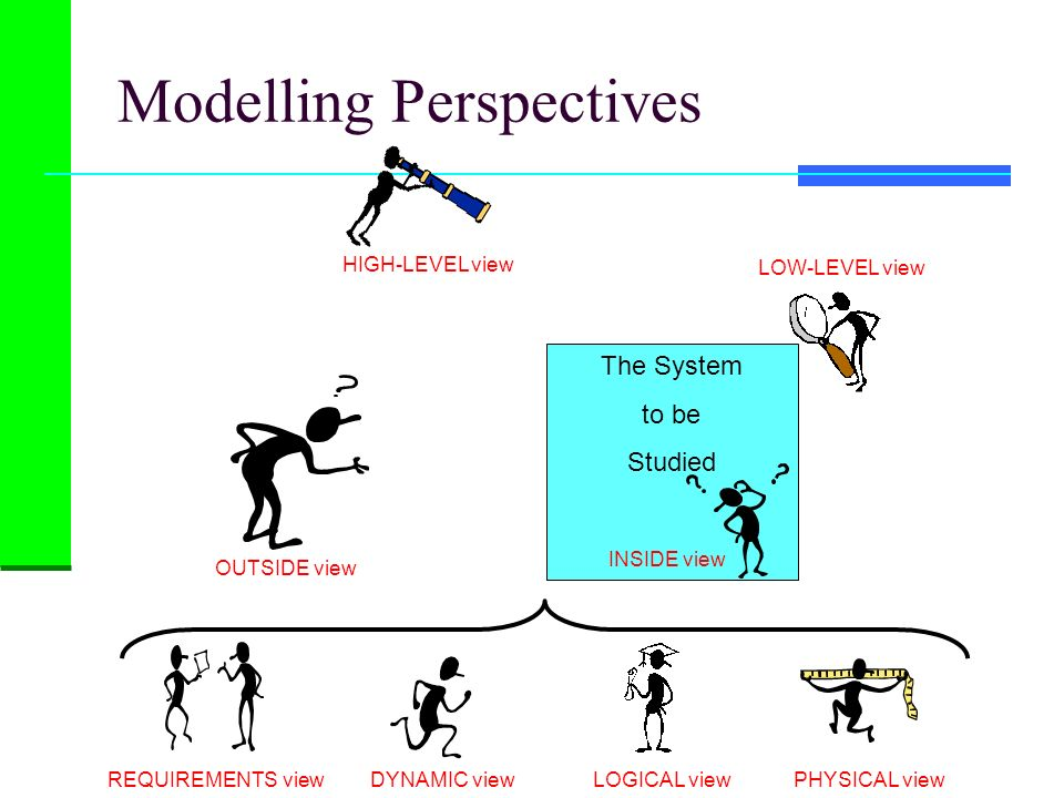 Modelling Perspectives The System to be Studied OUTSIDE view INSIDE view HIGH-LEVEL view LOW-LEVEL view REQUIREMENTS viewDYNAMIC viewLOGICAL viewPHYSI