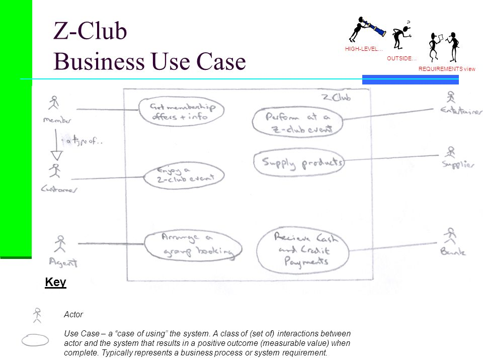 Z-Club Business Use Case OUTSIDE… REQUIREMENTS view HIGH-LEVEL… Key Actor Use Case – a case of using the system. A class of (set of) interactions betw