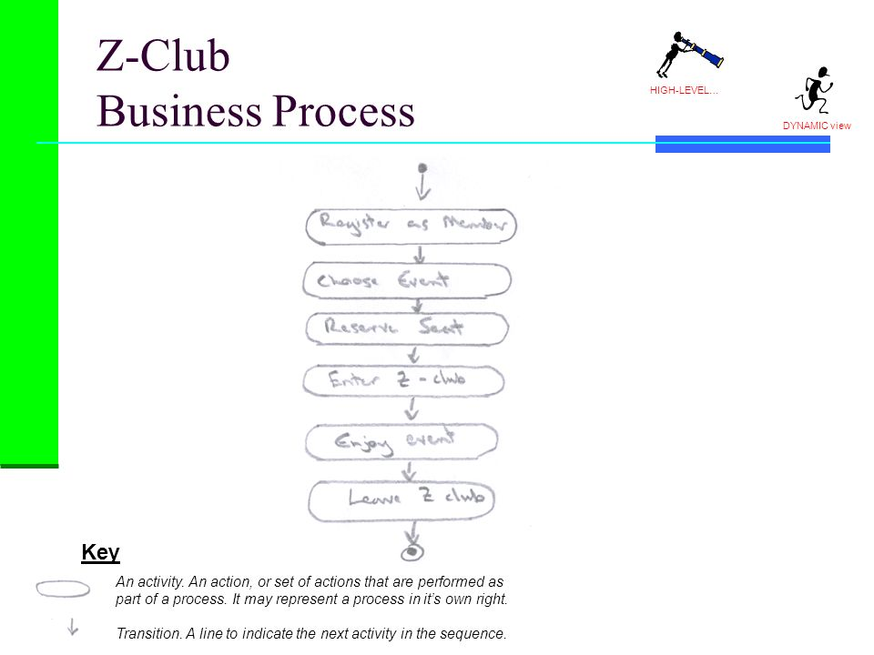 Z-Club Business Process HIGH-LEVEL… DYNAMIC view Key An activity. An action, or set of actions that are performed as part of a process. It may represe