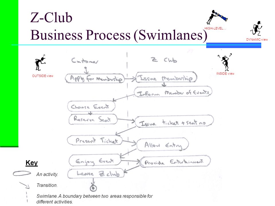 Z-Club Business Process (Swimlanes) HIGH-LEVEL… DYNAMIC view Key An activity. Transition. Swimlane. A boundary between two areas responsible for diffe