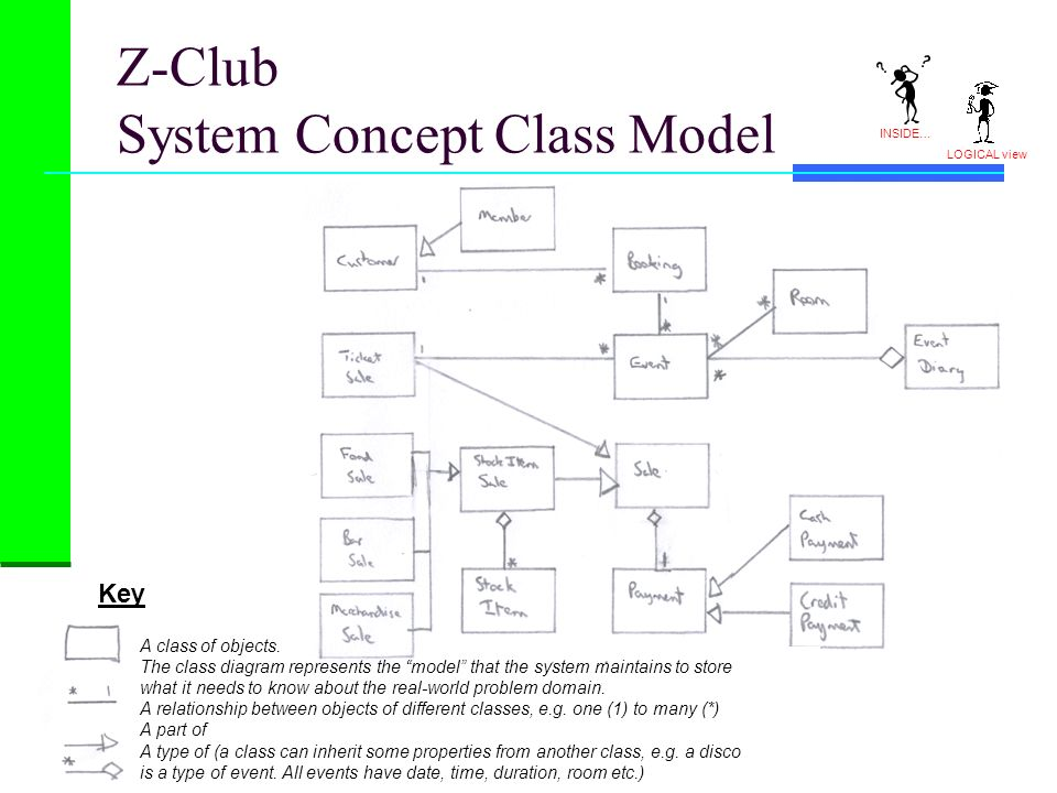 Z-Club System Concept Class Model Key A class of objects. The class diagram represents the model that the system maintains to store what it needs to k