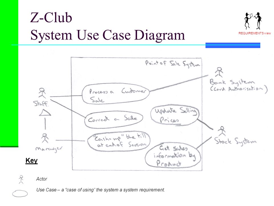Z-Club System Use Case Diagram REQUIREMENTS view Key Actor Use Case – a case of using the system a system requirement.