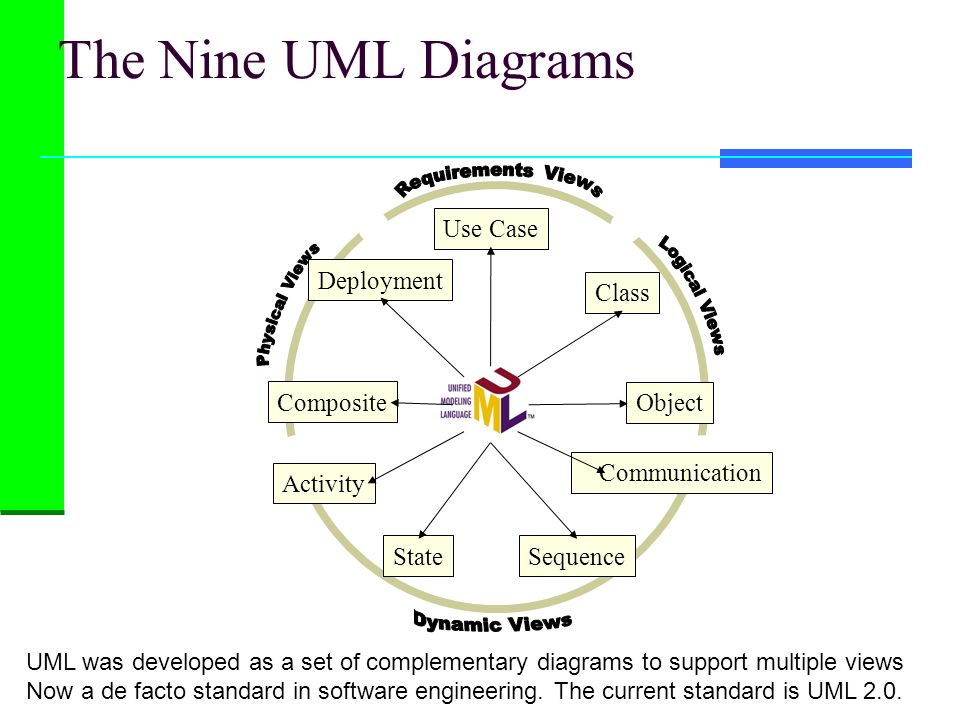The Nine UML Diagrams Use Case Class Activity StateSequence Communication Object Composite Deployment UML was developed as a set of complementary diag