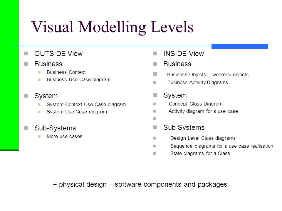 Visual Modelling Levels OUTSIDE View Business Business Context Business Use Case diagram System System Context Use Case diagram System Use Case diagra