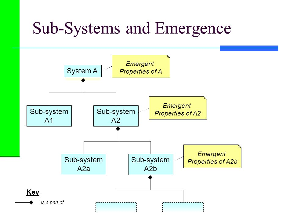 Sub-Systems and Emergence Key is a part of Sub-system A1 Sub-system A2 Emergent Properties of A System A Sub-system A2a Sub-system A2b Emergent Proper