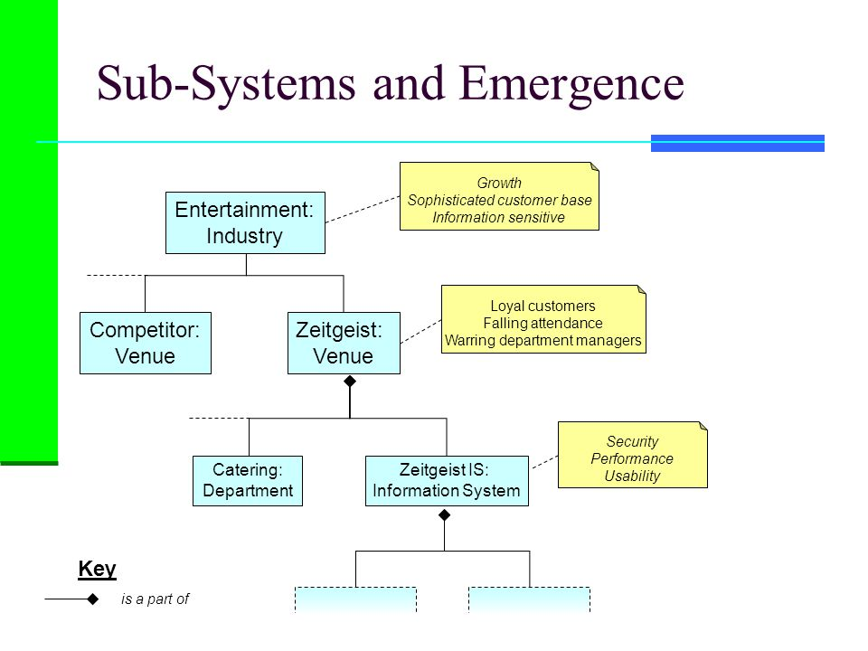 Sub-Systems and Emergence Key is a part of Competitor: Venue Zeitgeist: Venue Growth Sophisticated customer base Information sensitive Entertainment: