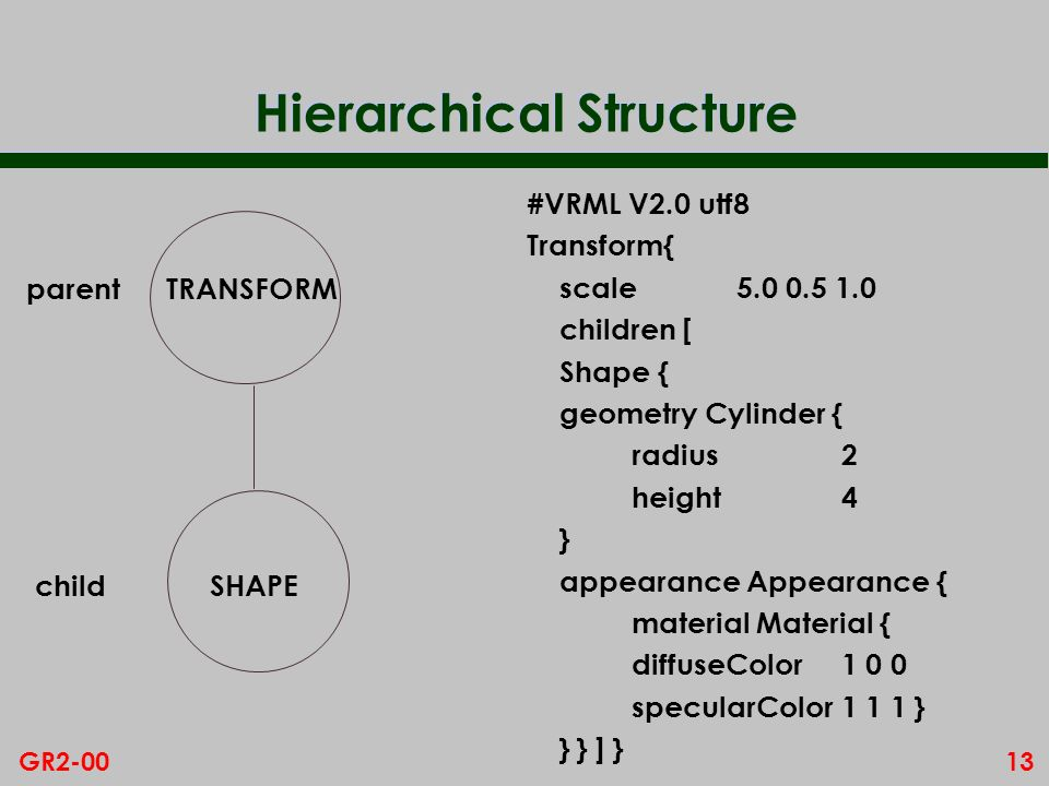 13GR2-00 Hierarchical Structure #VRML V2.0 utf8 Transform{ scale children [ Shape { geometry Cylinder { radius2 height4 } appearance Appearance { material Material { diffuseColor specularColor1 1 1 } } } ] } TRANSFORM SHAPE parent child