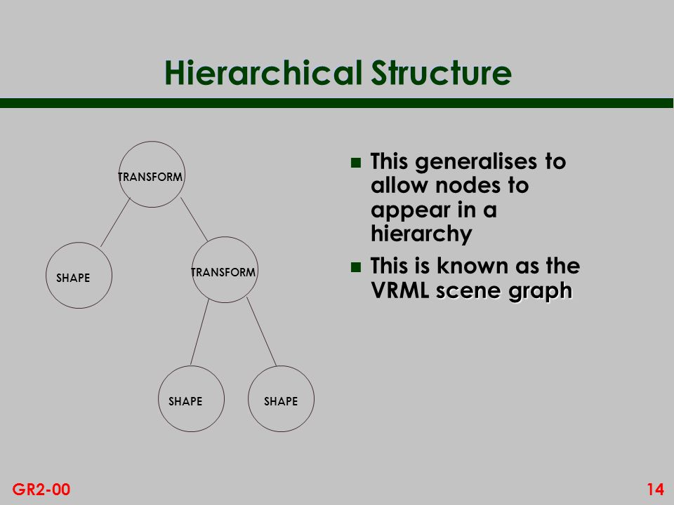 14GR2-00 Hierarchical Structure n This generalises to allow nodes to appear in a hierarchy scene graph n This is known as the VRML scene graph TRANSFORM SHAPE TRANSFORM SHAPE