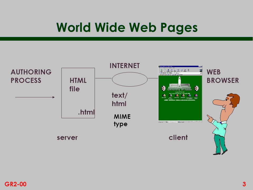3GR2-00 World Wide Web Pages AUTHORING PROCESS HTML file server INTERNET client WEB BROWSER text/ html.html MIME type