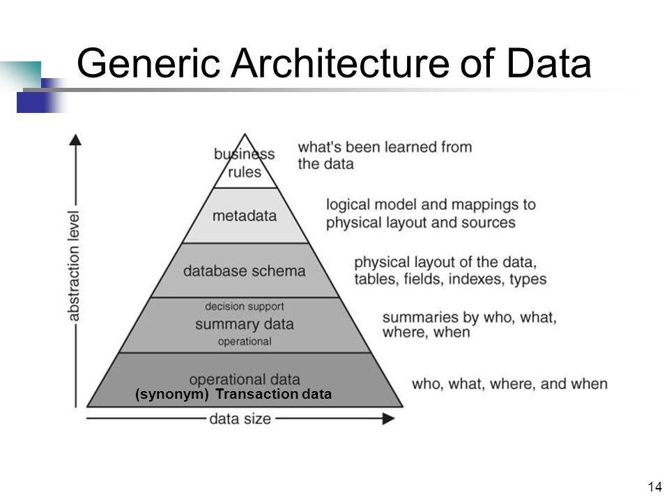 14 Generic Architecture of Data (synonym) Transaction data